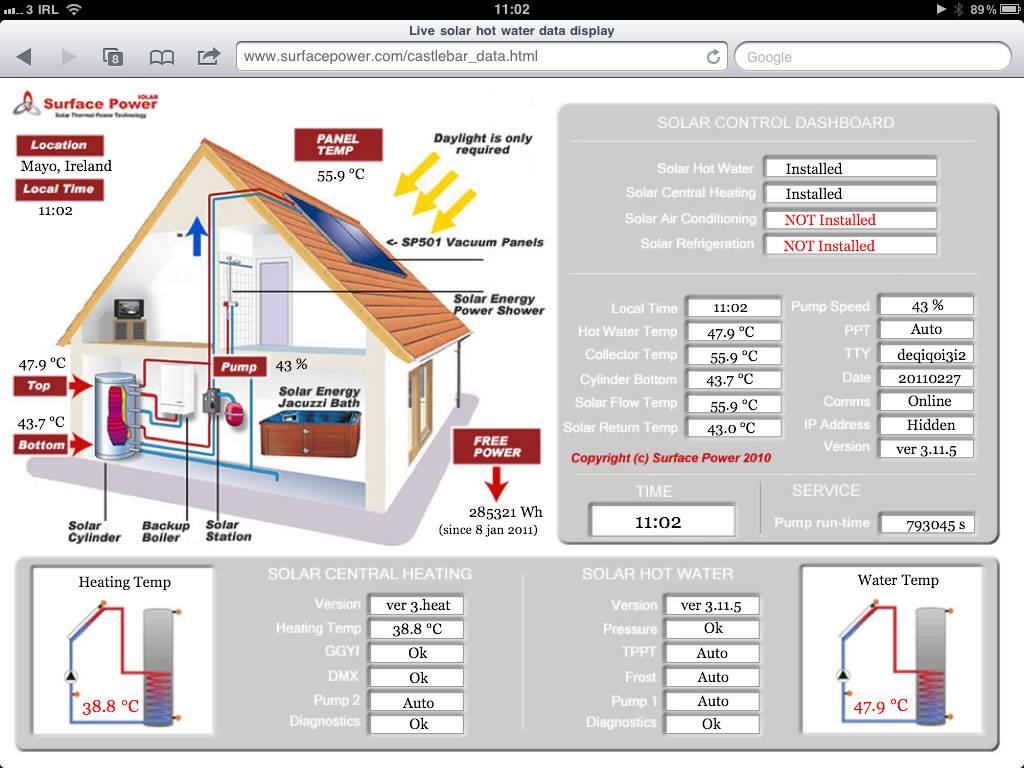 solar hot water central heating live data