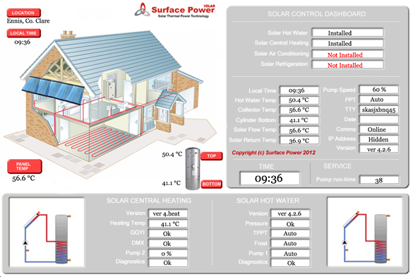SOLAR CENTRAL HEATING SYSTEM IRELAND