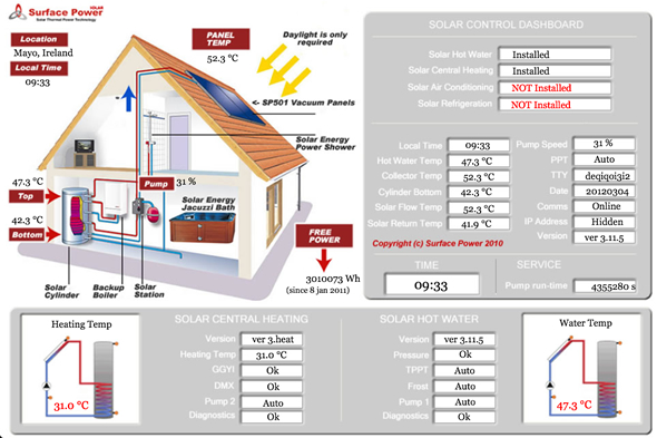 SOLAR CENTRAL HEATING SYSTEMS IRELAND