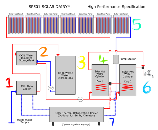 solar thermal heating and cooling for farmers